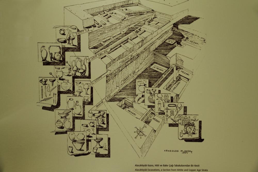 Alacahöyük Müzesi kazı tabakaları